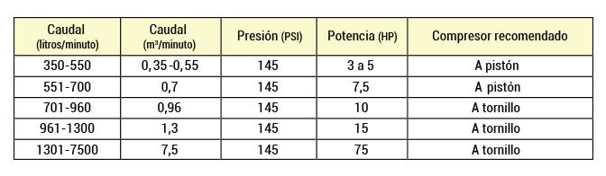 Tabla presion compresores